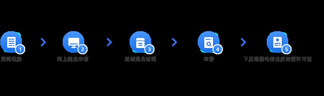 第二类增值电信业务经营许可证申请(国内呼叫中心业务)办理流程