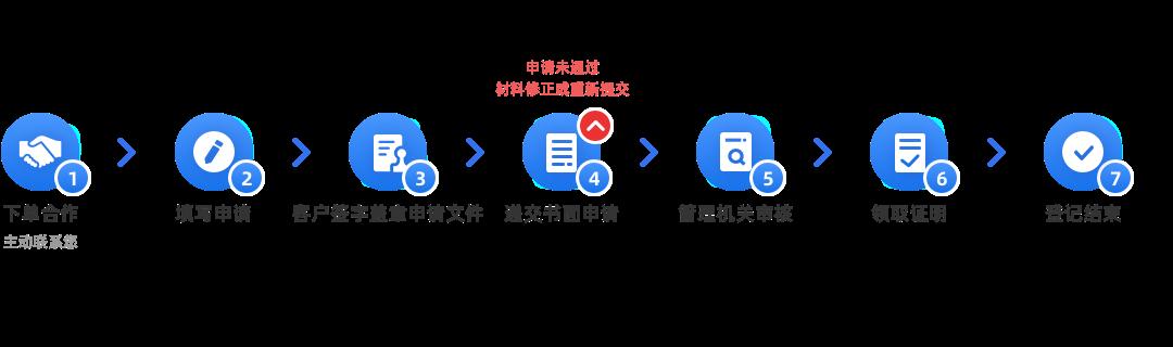 软件著作权变更(31-35个工作日)办理流程