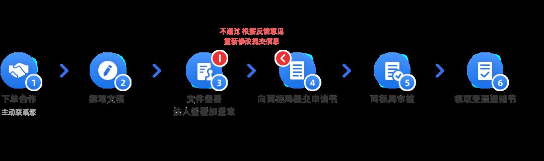 商標轉讓(轉讓申請)辦理流程