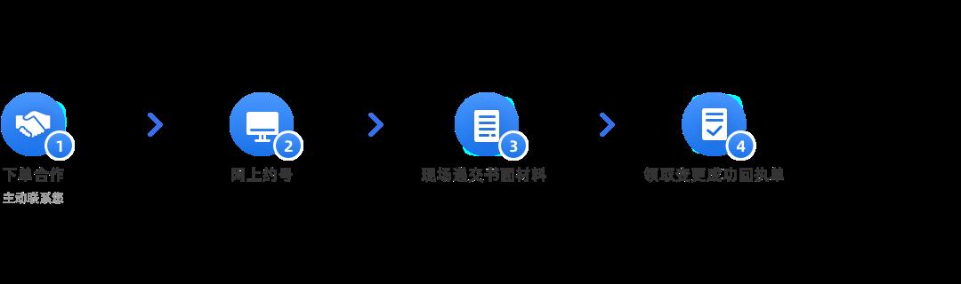 企業社保注冊地址變更(默認)辦理流程