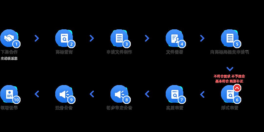 国际商标注册(单一国家注册,韩国)办理流程