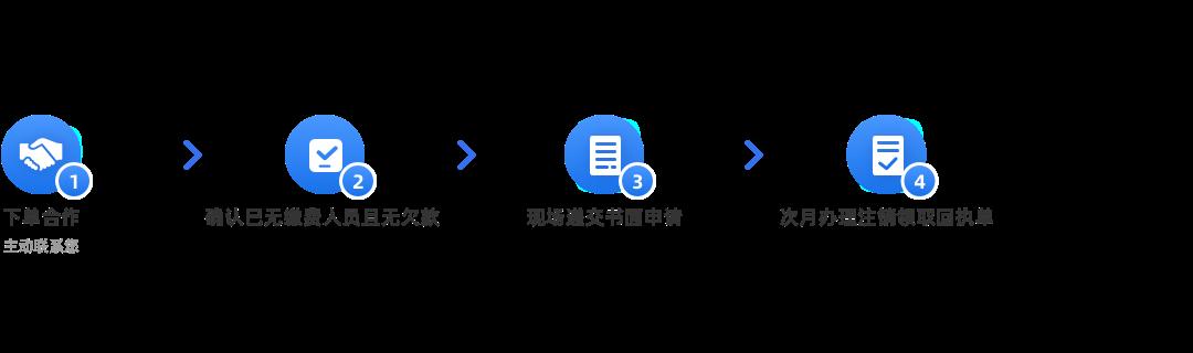 企业公积金账户注销(默认)办理流程