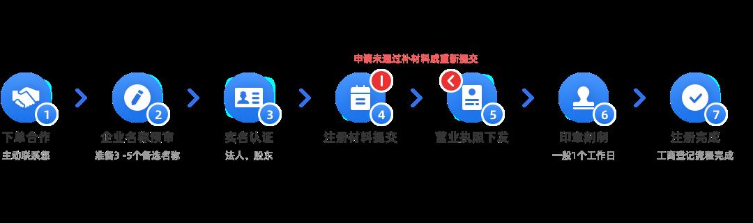 内资有限公司注册(默认)办理流程