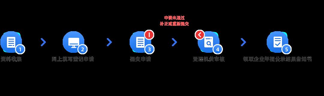 企业年报(内资有限公司)办理流程