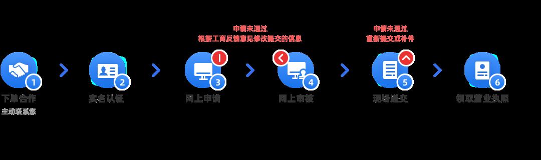 企業法人代表(負責人)及董監事經理變更(內資有限公司)辦理流程