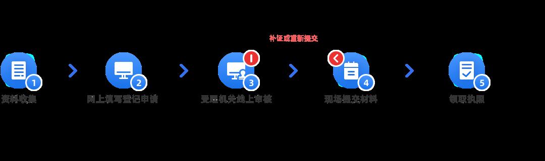證照補辦、換發、增加證照(內資有限公司)辦理流程
