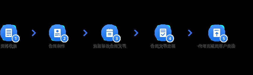 文書服務(標準服務,合同代寫,普通合同)辦理流程