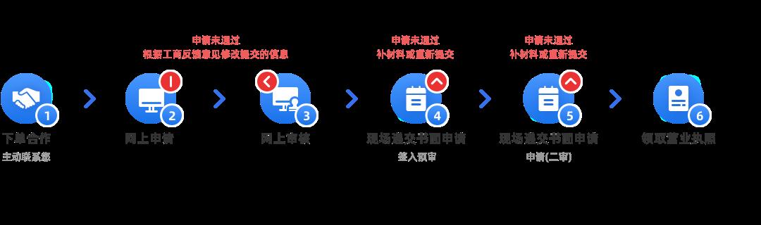 企業住所變更(內資有限公司,跨區變更)辦理流程