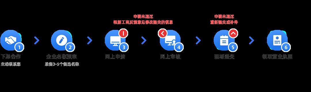 企業名稱變更(內資有限公司)辦理流程